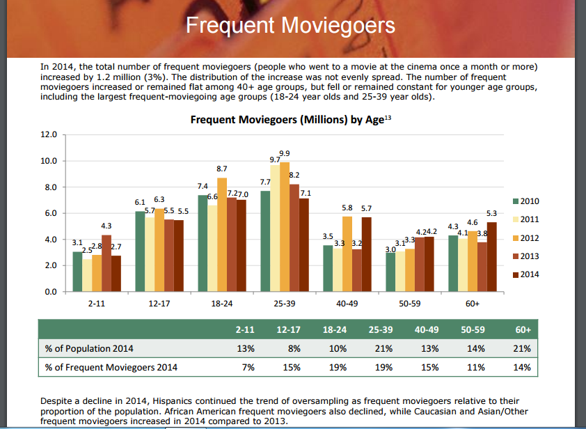 frequent-movie-goers-by-age